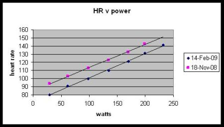 Heart rate v power on the elliptical cross trainer