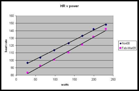 Elliptical test of aerobic fitness: 3 test averages, Nov2008 & Mar 2009