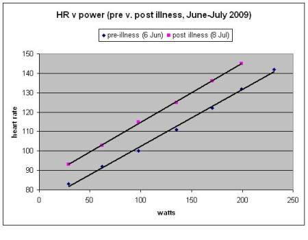 HRvPower_Post_Illness_Jul09