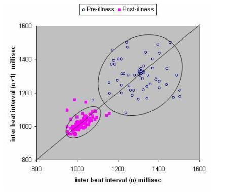 Poincare scatter plot pre- and post illness