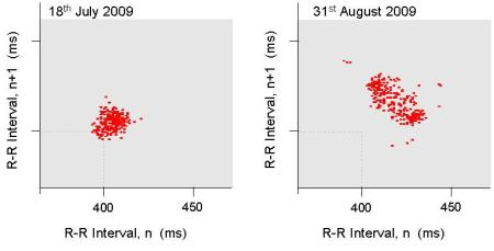 Poincare plots of R-R intervals over a 2 minute period during the 200 watt level in the elliptical session on 18th July and 31st August