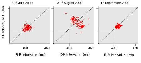 Poincare plots of interbeat intervals in the upper aerobic zone during elliptical sessions before the onset of fatigue (July); during fatigue (August); and during recovery (September)