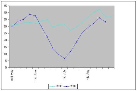 Training volme (Km per week, averaged over 5 week intervals), May to September 2008 and 2009.