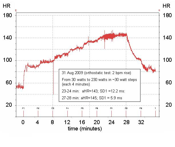 Heart Rate Variability Hrv During Exercise Canutes Efficient