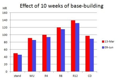 Fig 2: Effects of base-building: bars indicating the near-stable hear rate achieved in each phase of the test, at the beginning (red bars) and end (red bars) of 10 weeks of base-building.  WU denotes warm-up; CD denotes cool-down.  Due to instability as capillaries open during the first 90 seconds of the warm-up, the value in the final 15 seconds is shown.  The other values are the average over the final 1 minute of the relevant phase of the test.
