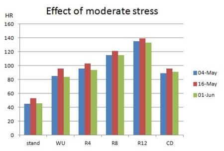 Fig 4: the effect of a stressful week at work with reduced sleep, in mid-May.  HR increased by about 3-5%, with the greatest increases in the standing and low load phases of the test after a busy previous day and short night's sleep preceding the test on 16th May.  The overall gain in fitness in May was only marginal, as indicate by the small reductions in HR at R4 and R12 on 1st June relative to 4th May.