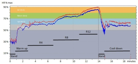 Fig 1: beat by beat records of heart rate during tests on 13th March, in the week before 10 weeks of systematic base-building (red trace) and on 1st June, at the end of this block of base-building (blue trace). R4, R8 and R12 denote the elliptical resistance setting require to achieve the heart rate in the three target ranges.  Note the large heart rate variability when standing.  The sporadic spikes at around 4 min in the red trace are probably premature atrial contractions.
