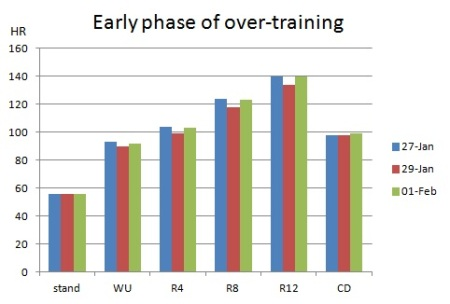 Fig 3: The early signs of over-training.  From 27th to 29th January heart rate at each phase of the test dropped rapidly by almost 5% while the subjective effort at the high load level (R12) increased dramatically.  The decrease was greatest at R12. After 2 days rest, HR in 1st Feb had returned to levels similar to those recorded on 27th January.
