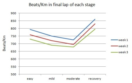 Figure 2: beats/Km at each of the three test levels and during the final lap of the easy recovery run, recorded on three consecutive weeks during which a marked improvement in fitness was observed.