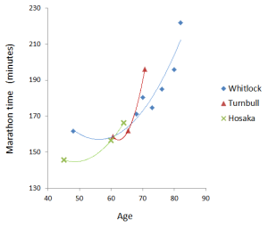 Figure 1: The decline in marathon performance of Whitlock, Turnbull and Hosaka.  Apart from a minor 'stutter' at age 70, Whitlock did not exhibit marked decline until age 80; Turnbull exhibited a similarly marked decline in his late 60's ; Hosaka shows a trend towards an even earlier decline. The data point at age 64 represents his time in the 2013 Gold Coast marathon.