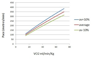 Figure 1: The relationship between pace and aerobic energy production.  These lines are derived from the data used by Jack Daniels to derive his VDOT tables. The middle line (brown) is the data for an athlete who had the average efficiency from the sample studied by Daniels. The upper (blue) line represents an athlete who is 10% more efficient than average.  The lower represents an athlete who is 10% less efficient than average.