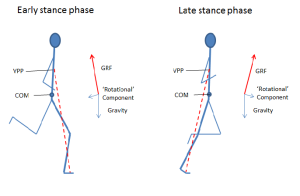 Figure 2. The Virtual Pivot Point Model. The combination of gravity and GRF results in a force acting along the line of GRF and a component at right angles to GRF which exerts a rotational effect. VPP = Virtual pivot point; COM = Centre of Mass; GRF = Ground Reaction Force. In early stance, the force aligned with GRF arrests the descent of the body and also has a braking effect, while the 'rotational' component at right angles to GRF creates a head-backwards rotation. In late stance, the force aligned with GRF propels the body upwards and forwards, while the 'rotational' component at right angles to GRF creates a head-forwards rotation.